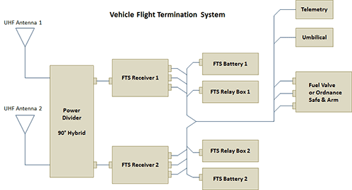 Vehicle Flight Termination System Block Diagram